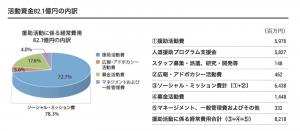 MSF日本の活動資金(2016年度)