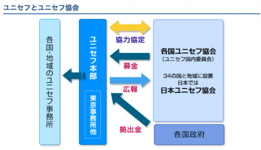 日本ユニセフ協会とは?団体の実際と寄付の使い道を5分でチェック