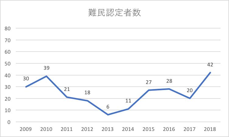 難民 受け入れ 日本 日本の難民認定率や世界との比較、難民のために行われている支援活動について知ろう!